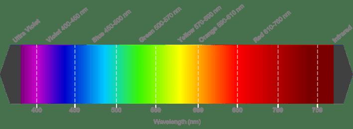 Visible-Spectrum