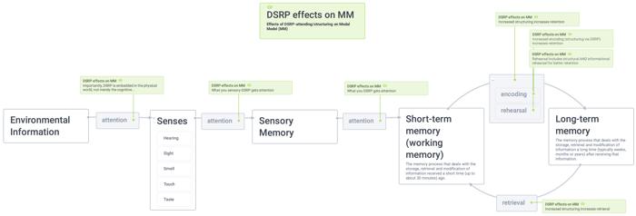 copy of modal memory model (1)