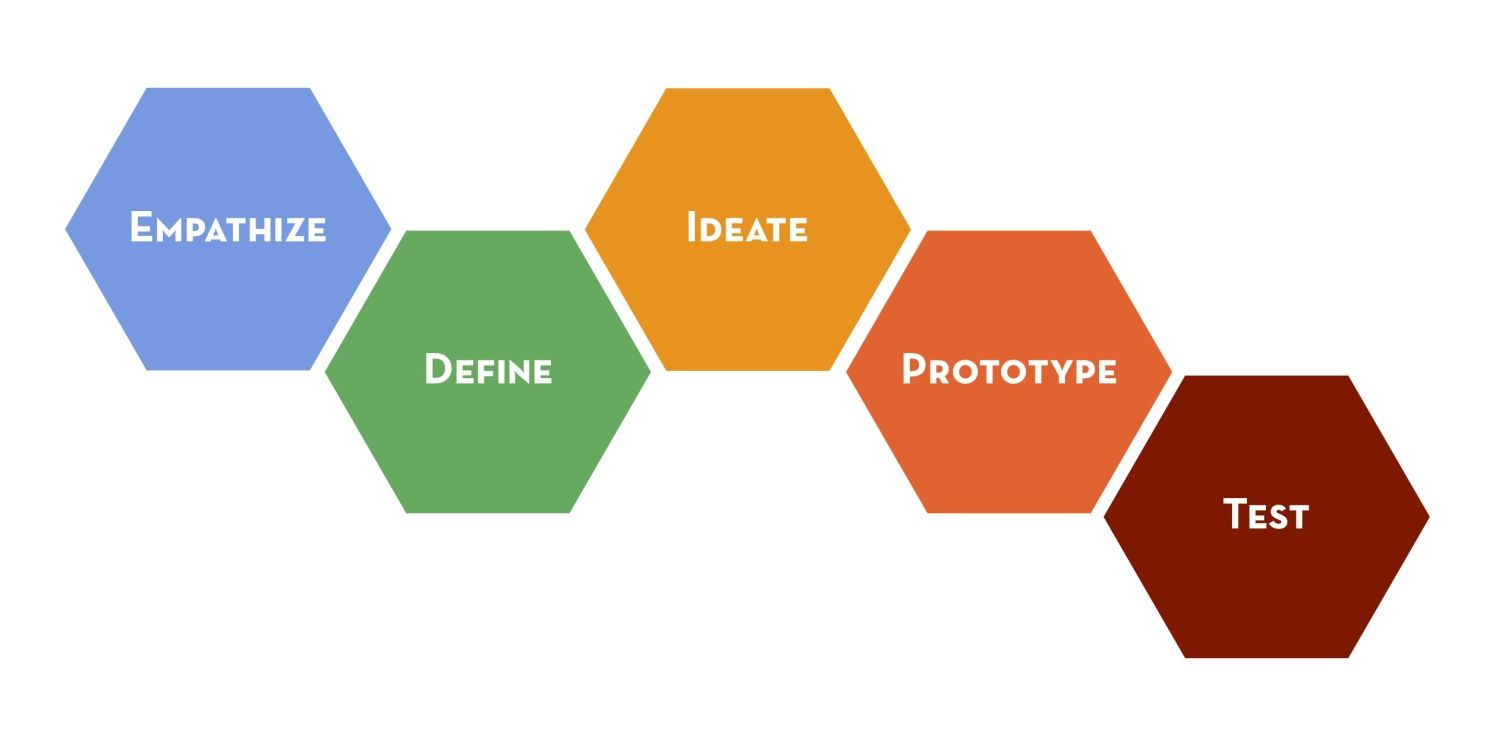 Solving the Dilemma of Design Thinking
