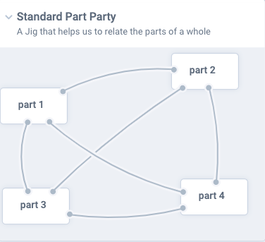 Figure 3: Structure of a Part Party