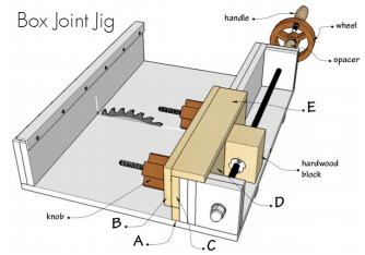 Figure 1: A Box joint jig used by carpenters to streamline the creation of complex joints