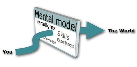 Mental Models and DSRP