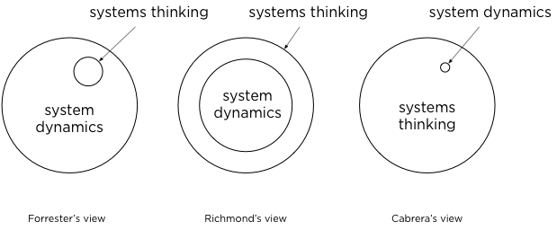 System Dynamics ≠ Systems Thinking