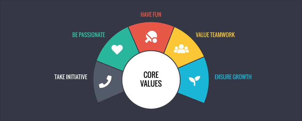 Core Values: A System of Capacity